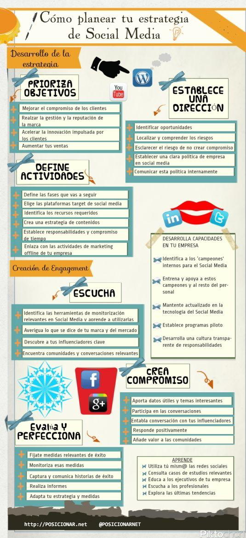 Como planear tu estrategia de Social Media