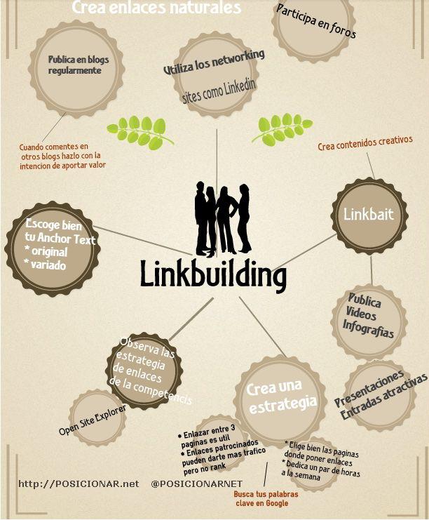 Crear enlaces naturales Crear buenos enlaces para tu web