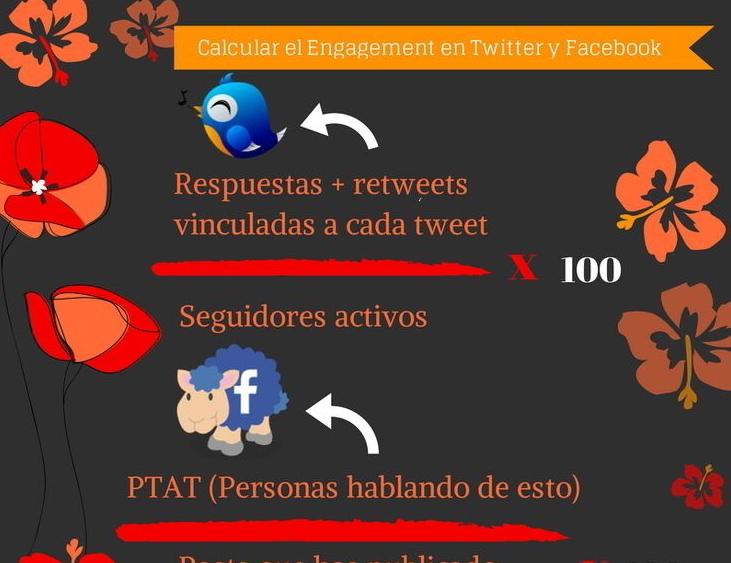Como calcular el Engagement en Twitter y Facebook