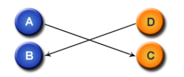 Intercambio de enlaces de cuatro vías