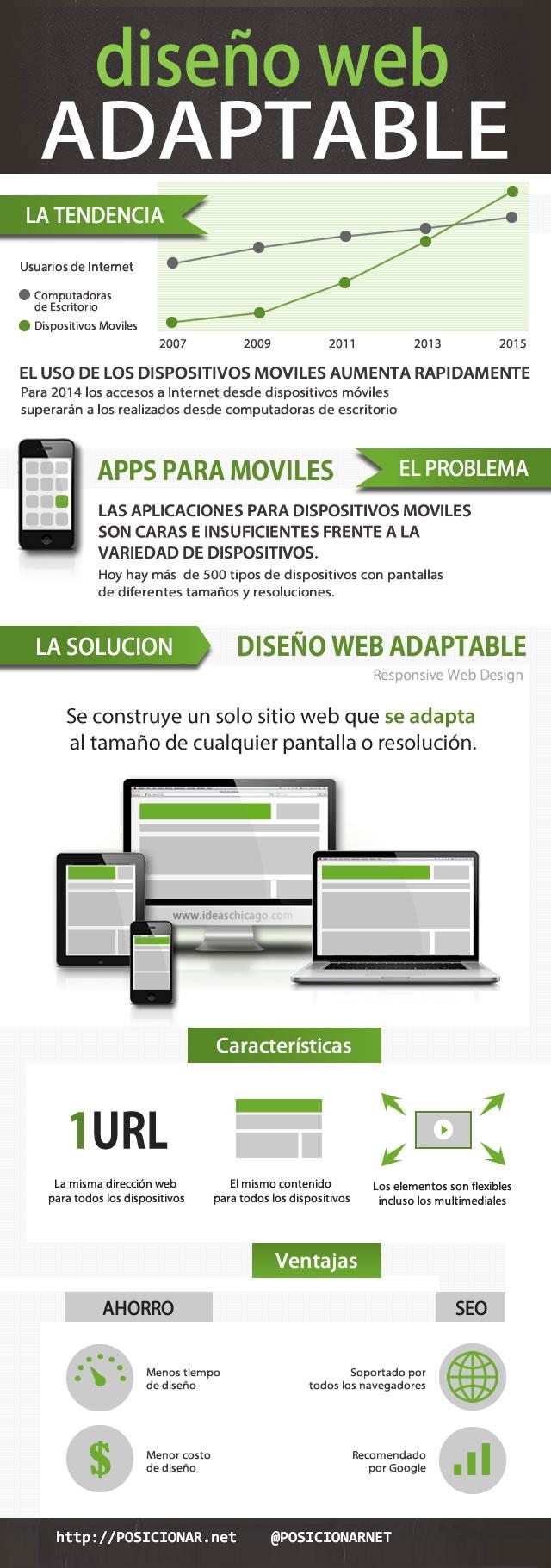 infografía-responsive-web-design